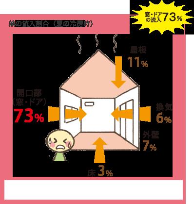熱の流入割合(夏の冷房時) 家・ドアの流入73%